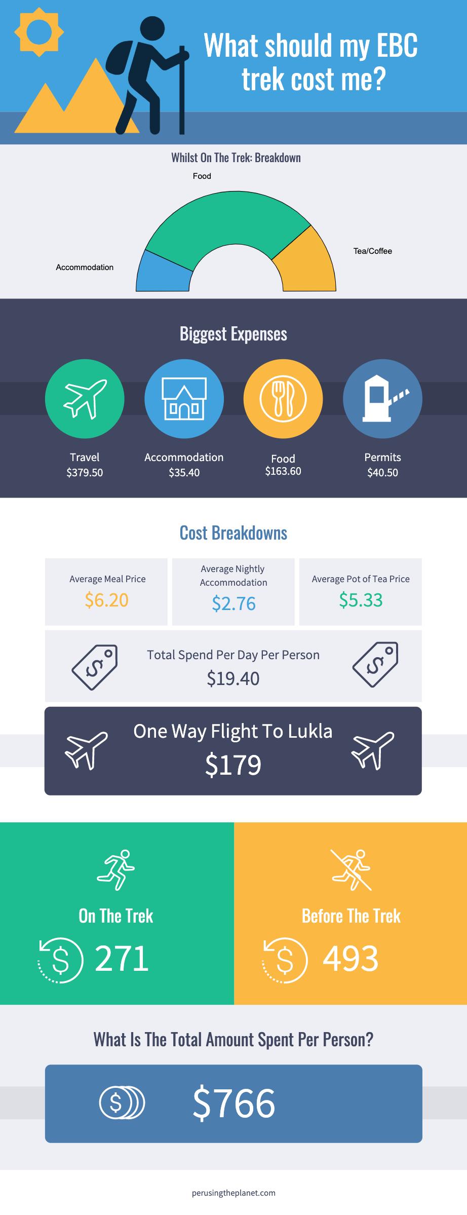 Infographic, Everest Base Camp trek cost.