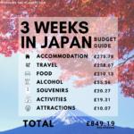 japan on a budget japan budget 3 weeks