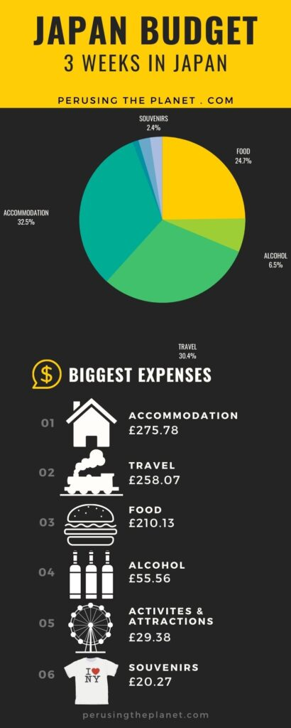 trip to japan cost cost of a trip to japan infographic